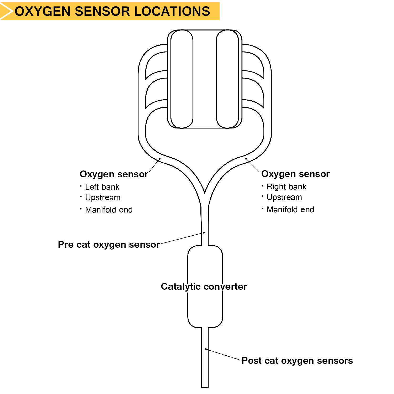 Subaru Forester O2 Sensor Location