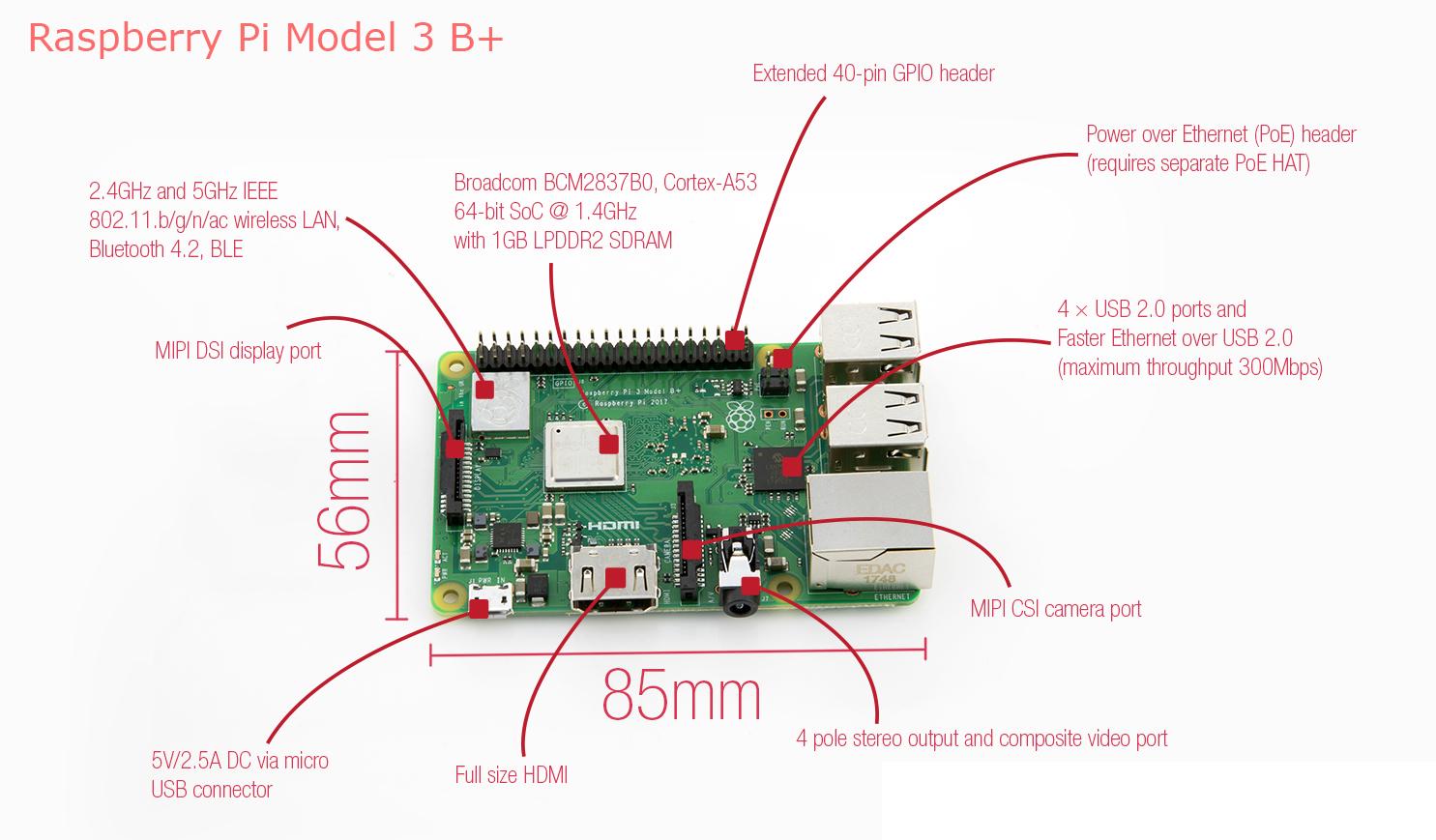 Para Raspberry Pi 3 modelo B + CPU de cuatro núcleos 1.2GHz de 64 bits Wifi  y Bluetooth elemento
