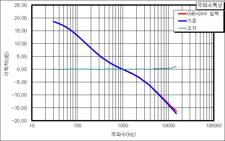 hifi dual phono turntable preamp mm moving magnet lp vinyl