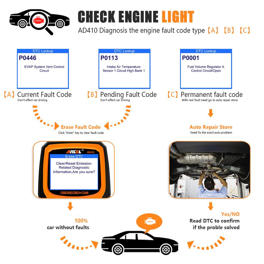 Details about ANCEL AD410 Universal Car OBD OBD2 Code Reader Scanner Engine  Analyzer Scan Tool