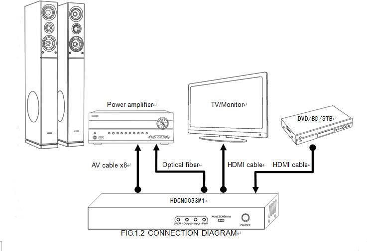 hdmi zu digital audio 7 1analog converter separat verst u00e4rker hdmi eingang cinch
