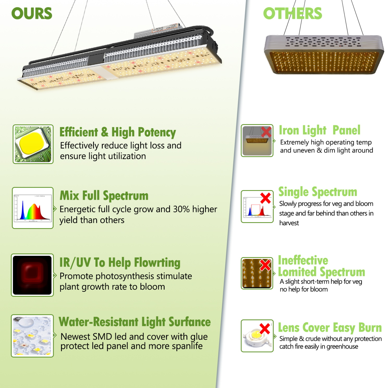 12W LED Grow Light Bulb Full Spectrum for Plant Veg Flower Greenhouse Lamp UK G3