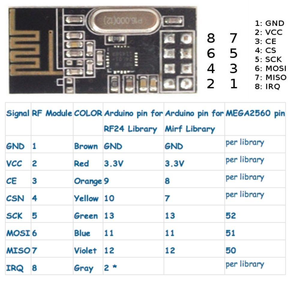 Details about NRF24L01+ Radio Transceiver Module 2 4Ghz RF Arduino PI ARM  Model Wireless 200M