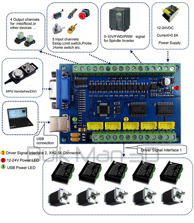 Details about Mach3 USB 5 Axis CNC 100KHz Stepper Motion Controller Kit for  CNC Router - Large