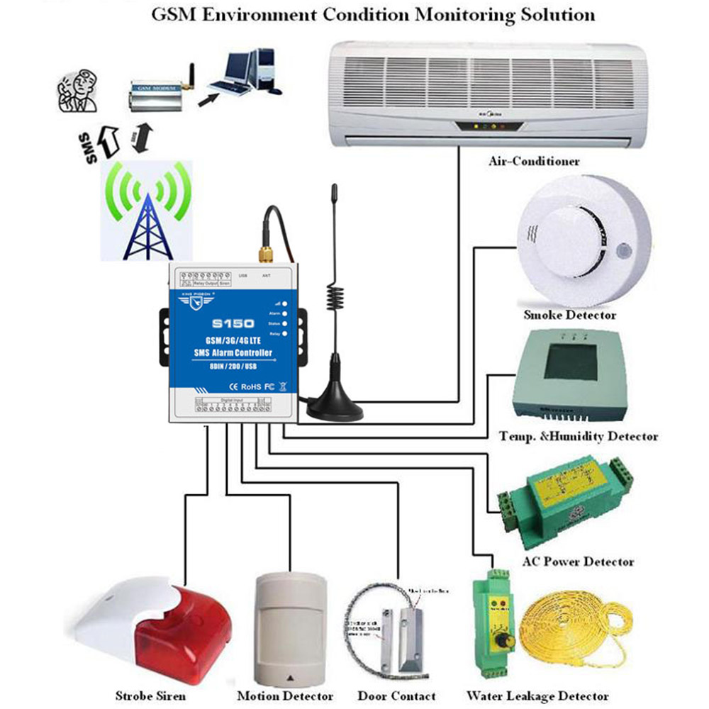 S150 3g M2m Gsm Alarm System Sms Controller Home Burglar Usb For Diagram Door Wiring Opener Pv 612 Security Remote Ff